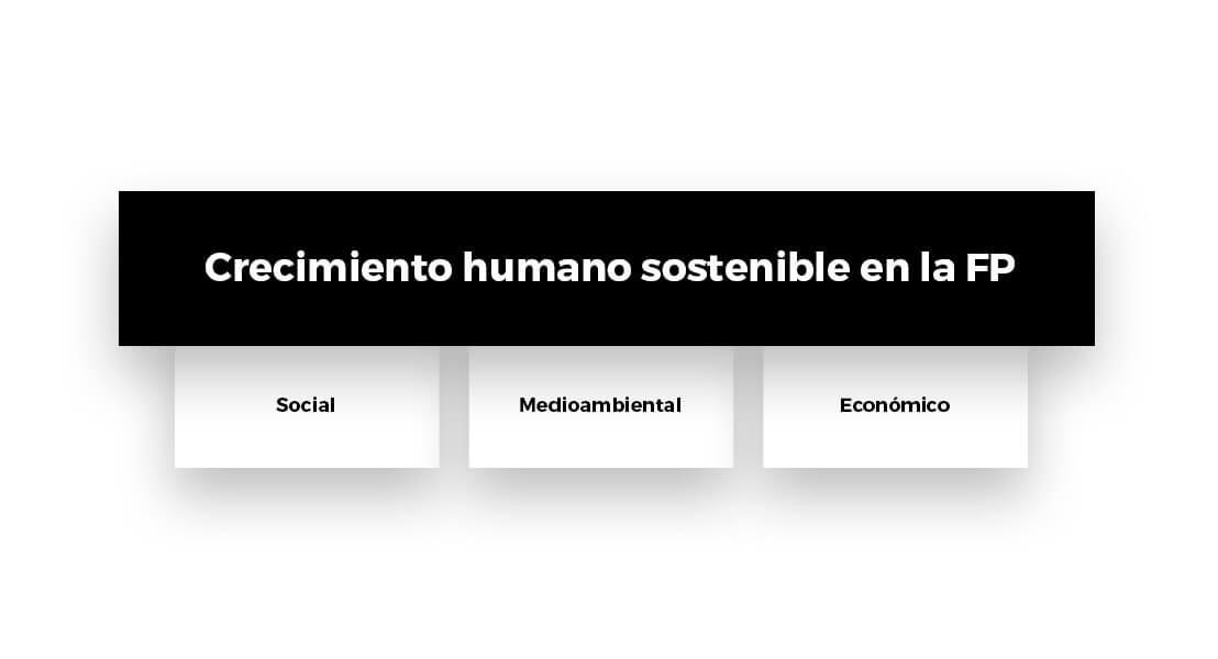 crecimiento_humano_sostenible