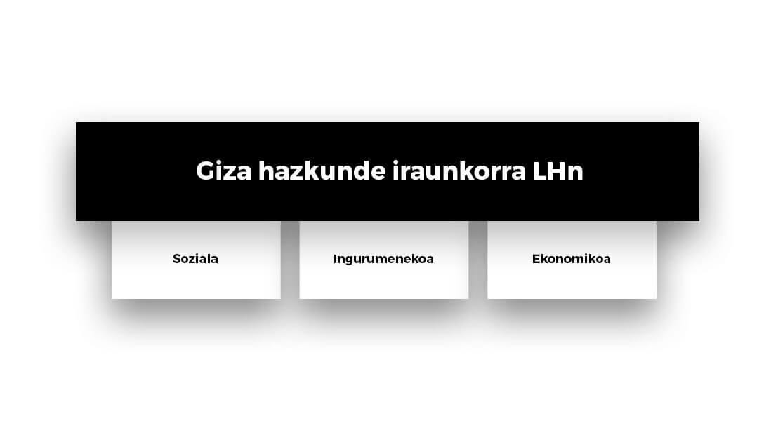 giza-hazkunde-iraunkorra-lhn