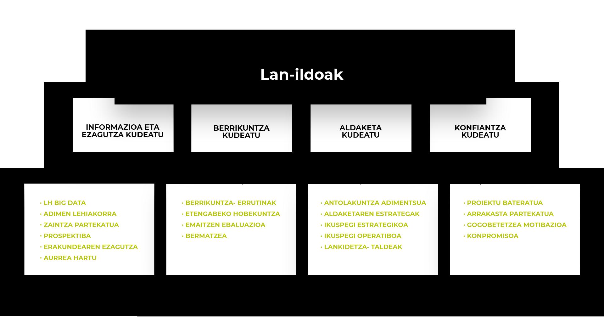 lineas-de-trabajo-complejidad-eu