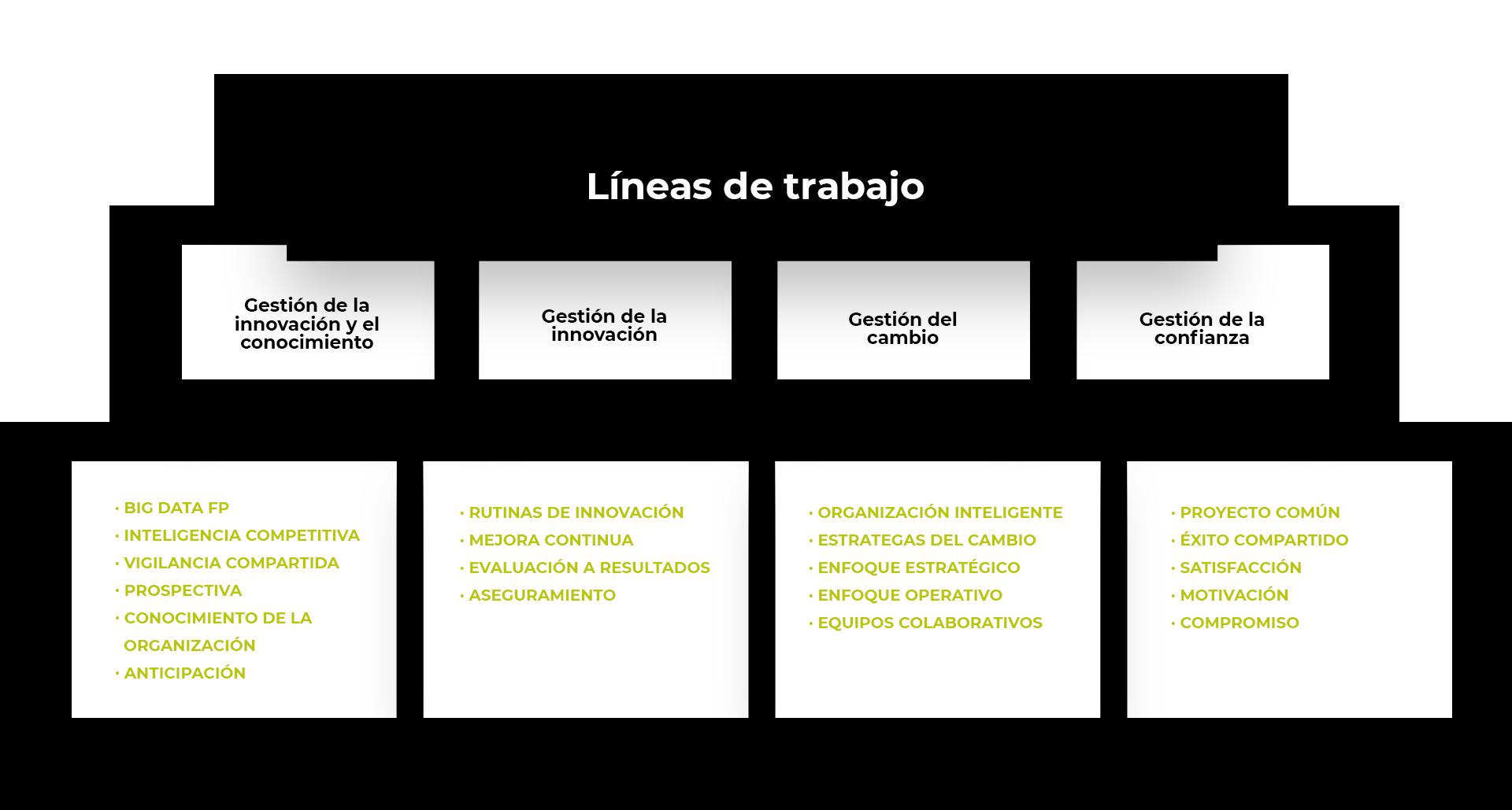 lineas-de-trabajo-complejidad