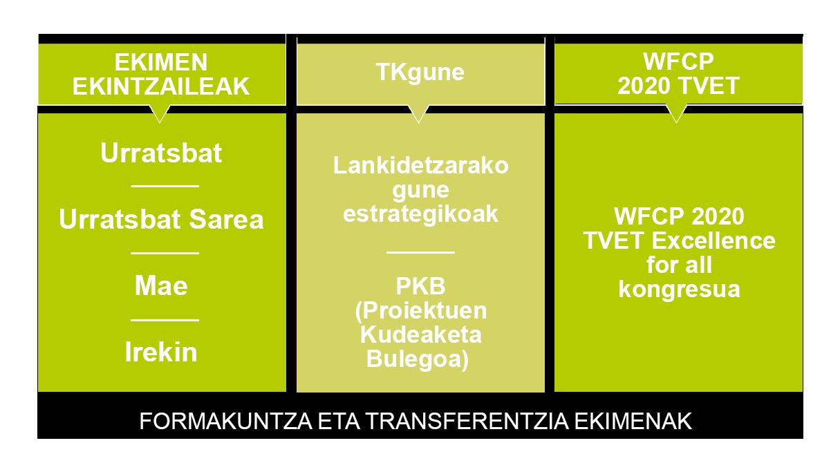 Entornos  estratégicos