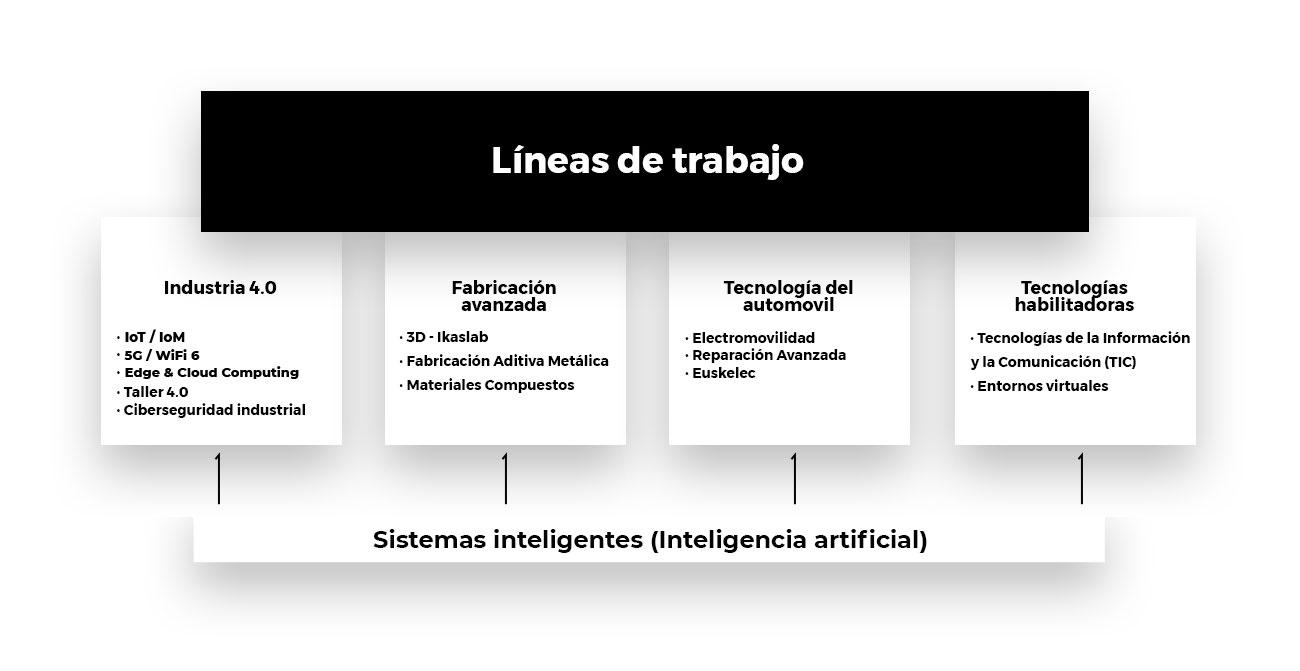 lines-of-work-es